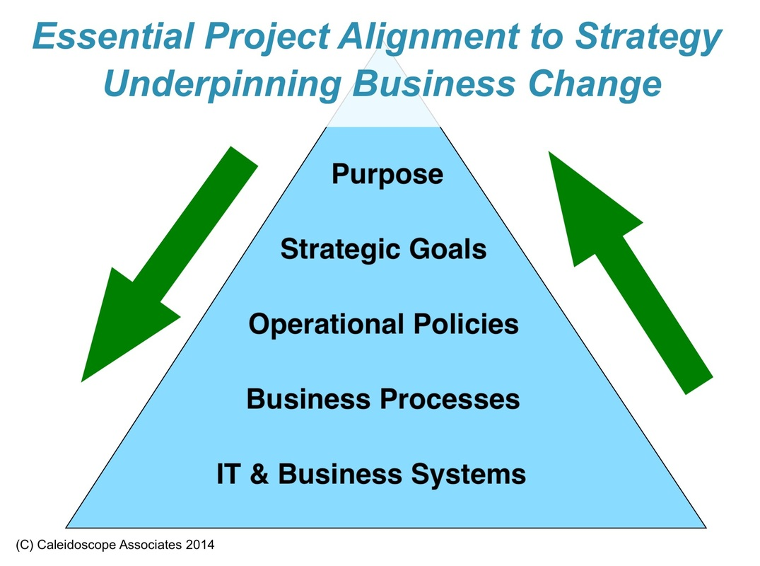 strategy project alignment